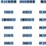 日本はSNS後進国か? SNS普及率が43ヵ国中42位の58%