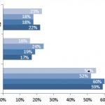 米国のSNSユーザー動向: 最近のユーザートレンドは「プライバシーの強化」