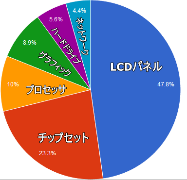 PCのパーツ別電力消費の割合