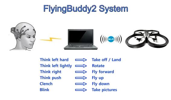 小型無人飛行機「Flting Buddy2」のコンセプト