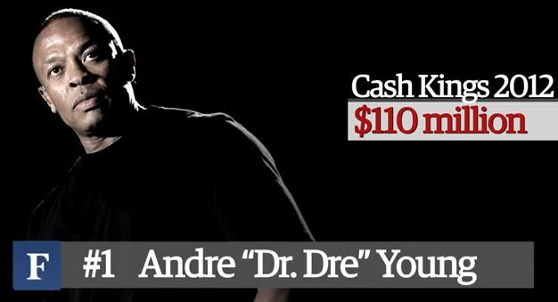 Dr. Dreがヒップポップ界で最も稼いだ男
