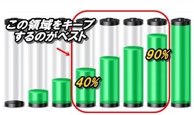 バッテリーの充電サイクル