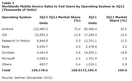 OS別の販売台数はアンドロイドが圧倒的
