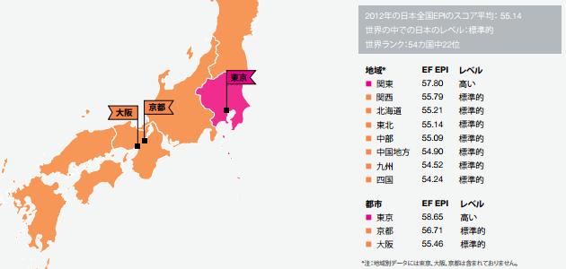 都市別にみる日本国内の英語力データ