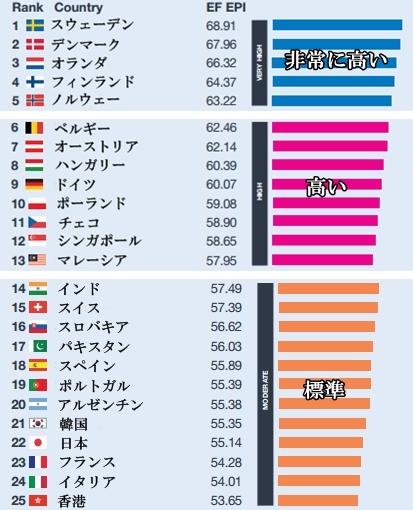 世界英語力ランキング トップ25
