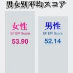 【統計】日本人の英語レベルってどのぐらい?2012年度世界の英語力ランキング
