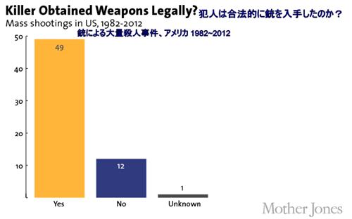 銃乱射による大量殺人事件 1982-2012
