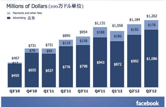 facebook売上高の推移