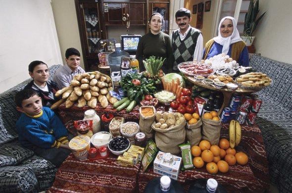 トルコ 1週間の食料