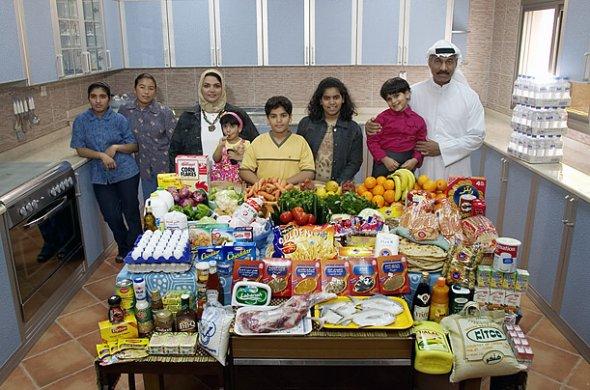 クウェート 1週間の食料