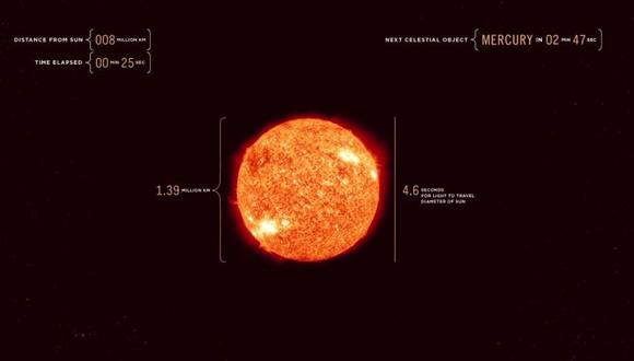 太陽から木星 光の速さ